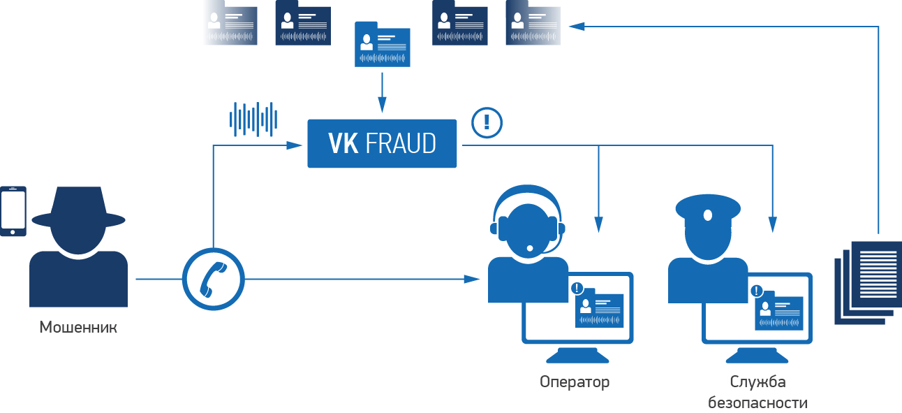 Принцип работы VoiceKey.FRAUD